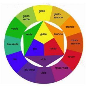 Come Creare I Colori Partendo Dai Colori Primari